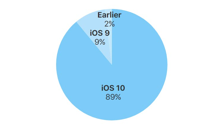 Ios Device Stat Sept 2017 1
