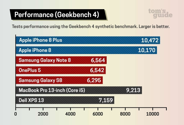 Iphone8 Geekbench4 1