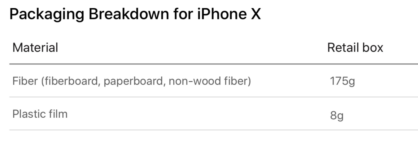 Iphone X Boxes Material Breakdown