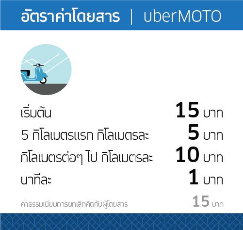 Ubermoto Fare Rate Rider 1