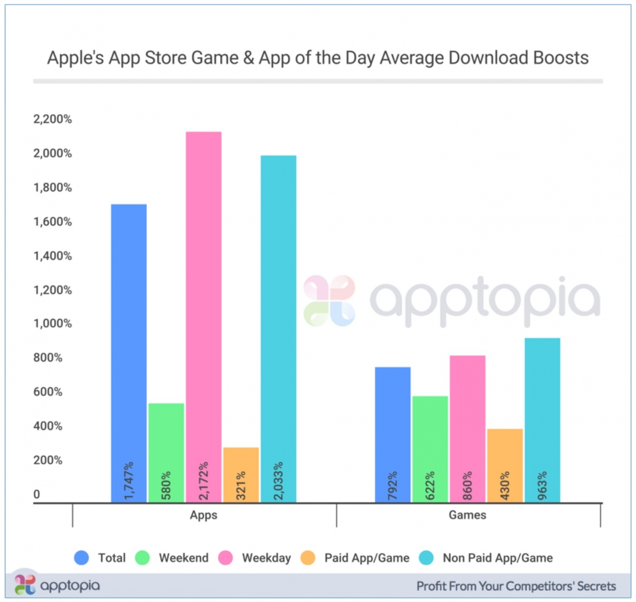 App And Game Of The Day Boosts Downloads Up To 2172 Percent 1