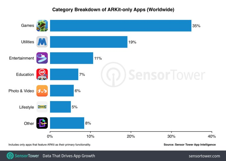 Arkit Apps By Category