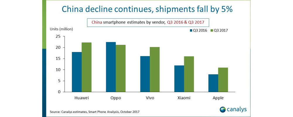 Iphone 8 China Growth Q3 2017 1