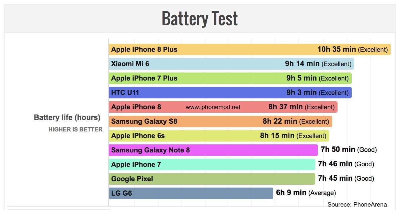Iphone 8 Plus Battery Score
