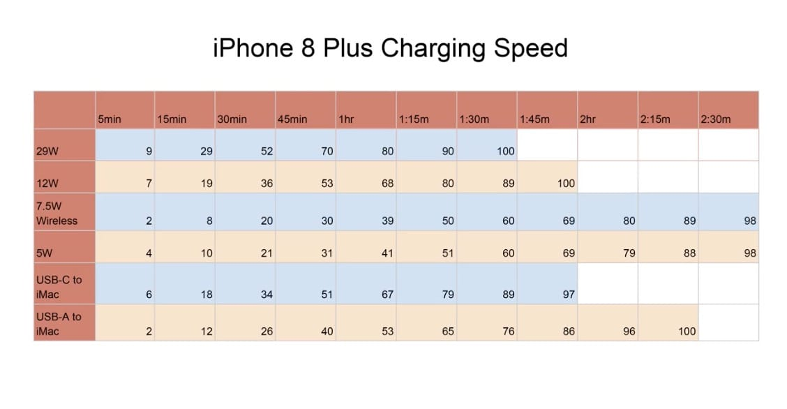 Iphone 8 Plus Charge Speedtest
