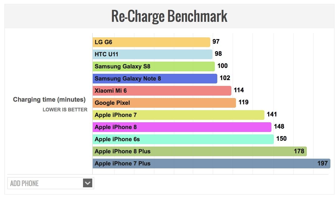 Iphone 8 Plus Rechrage Mark