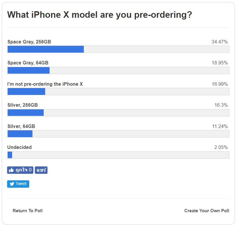 Iphone X Preorder Poll 2