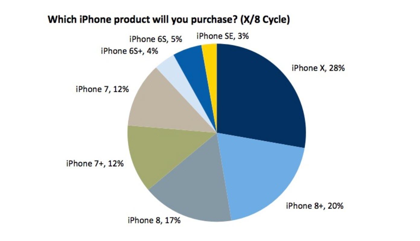 Iphone X Survey Rbc 1