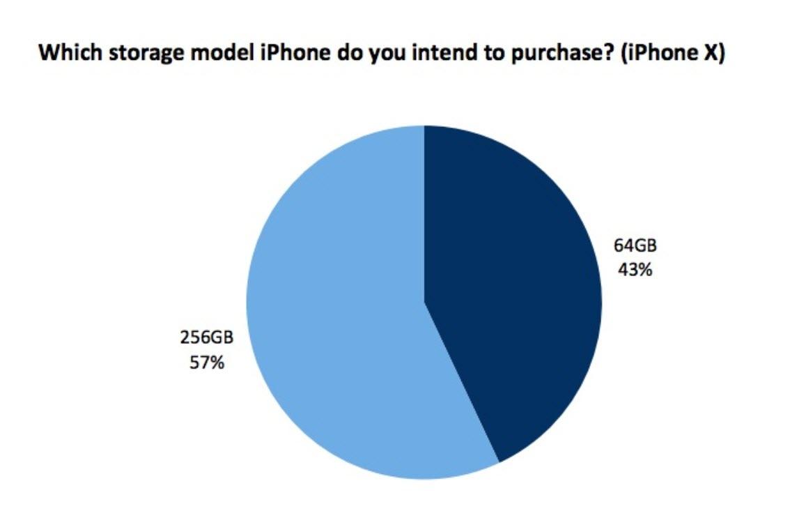 Iphone X Survey Rbc 2