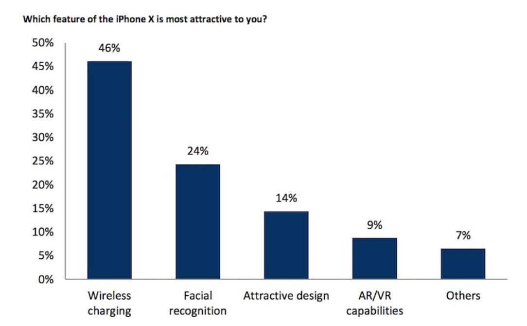 Iphone X Survey Rbc 3