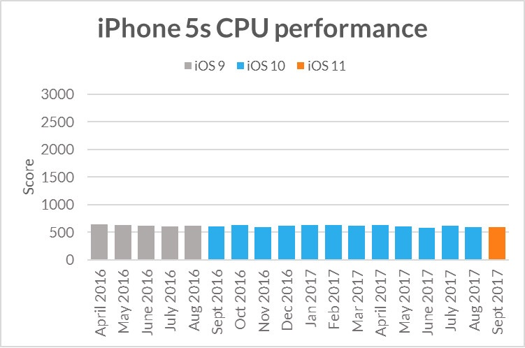 Iphone5s Ios 11 Cpu Gpu Benchmark 2