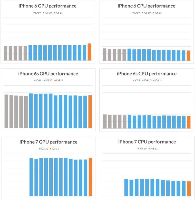 Iphone5s Ios 11 Cpu Gpu Benchmark 3
