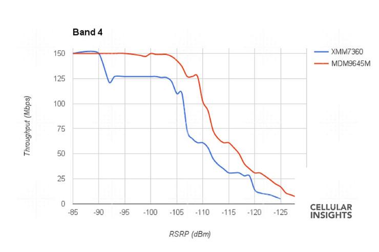 565104 Iphone 7 Speed Chart