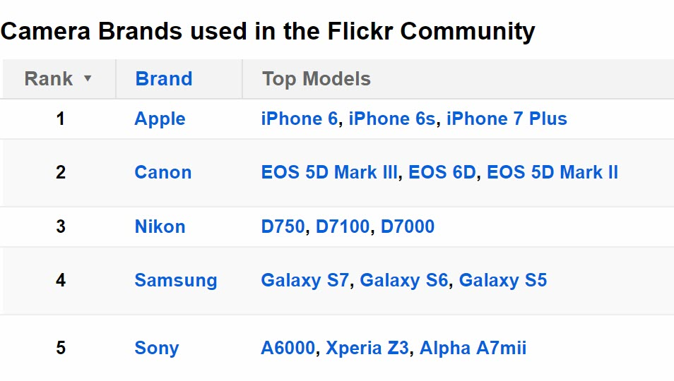 Flickr 2017 Iphone Popular Device 2