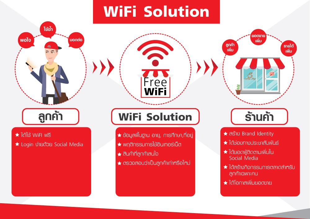 Info Wifi 1