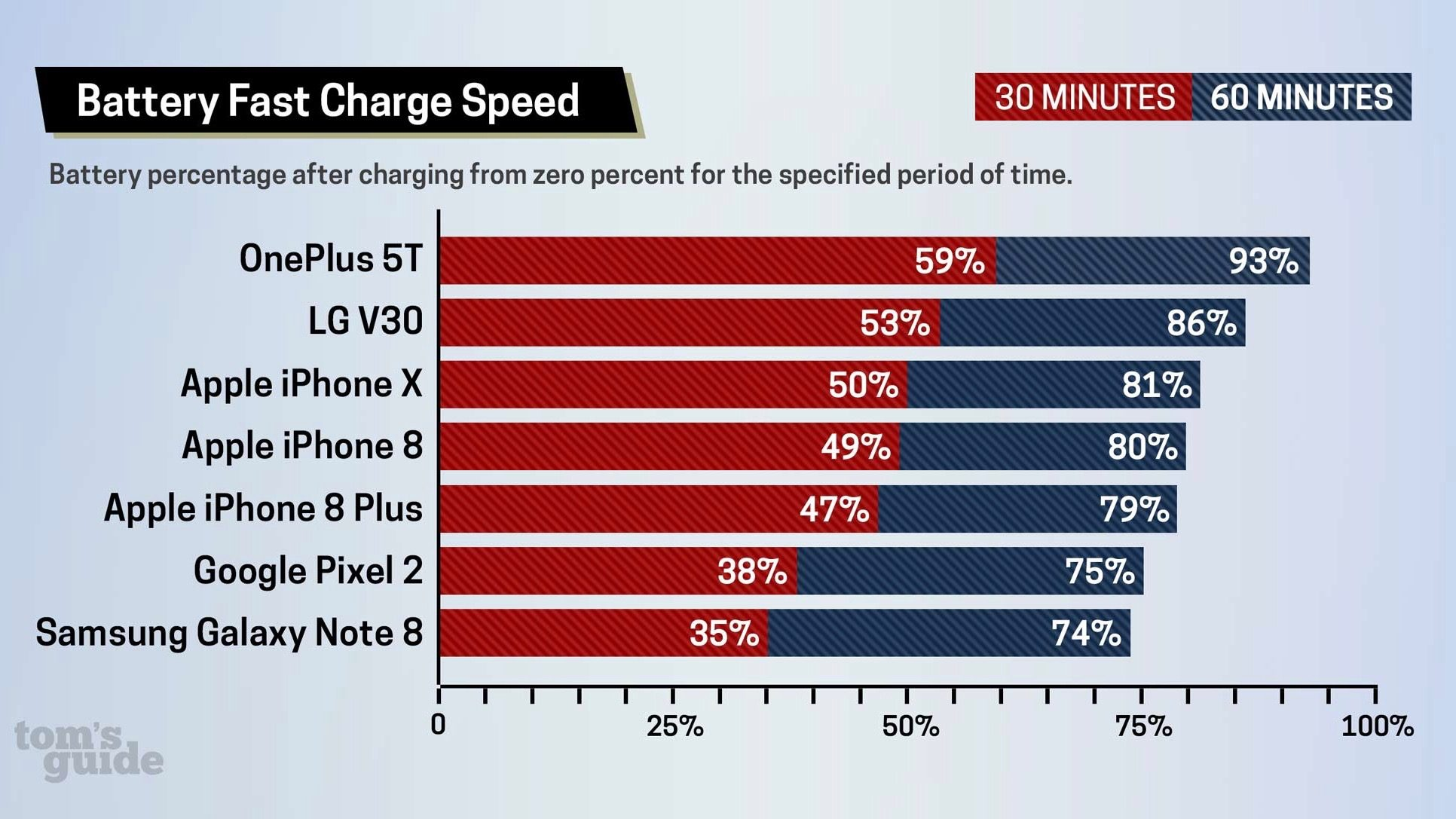 Iphone X Iphone 8 Fast Charging Study 1