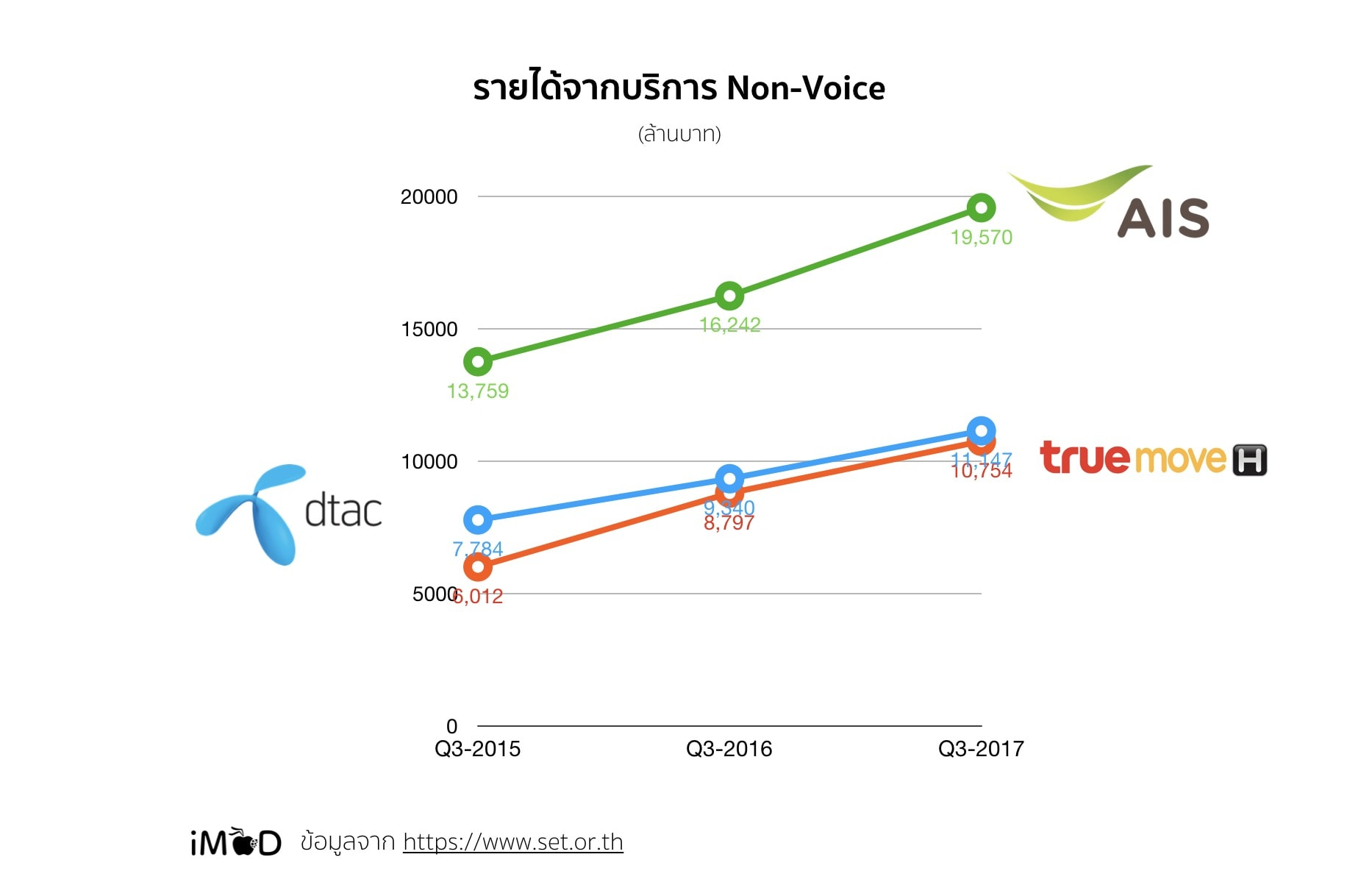 Non Voice Revenue Q3y2015to2017