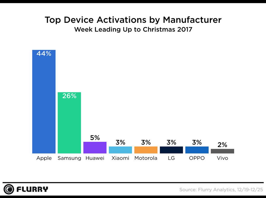 Smartphone Activation Chart Christmas 2017 1