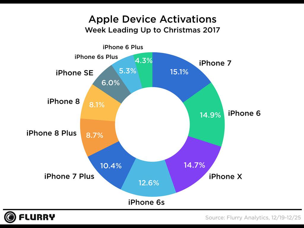 Smartphone Activation Chart Christmas 2017 2