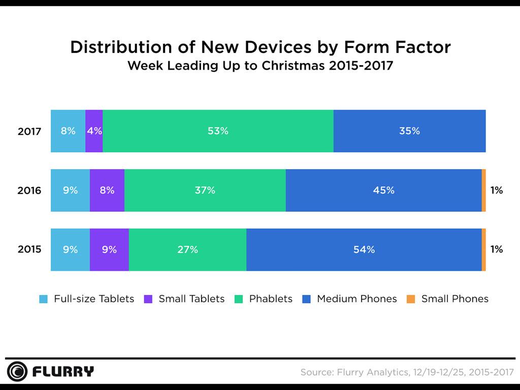 Smartphone Activation Chart Christmas 2017 3