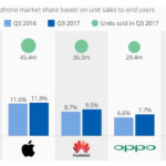 Smartphone Market Share Q3 2017 1