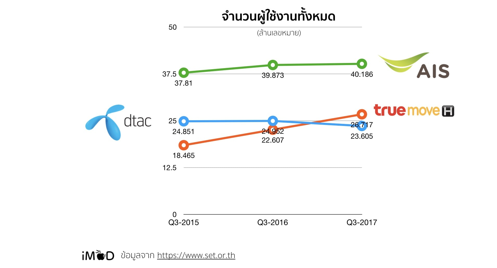 Total Mobile User Thailand Q3y2017
