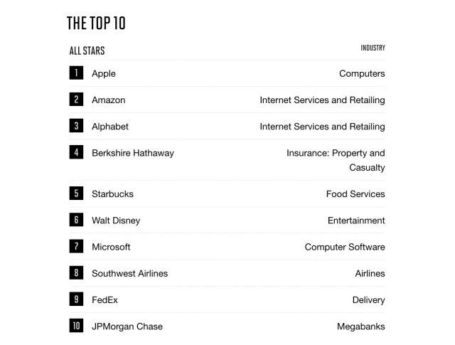 Most Admired Company By Fortune