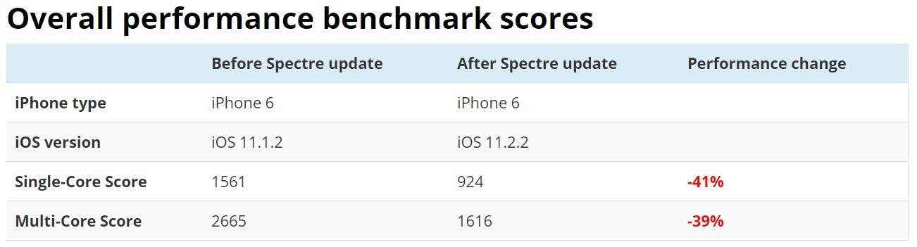 Iphone 6 Ios 11 2 2 Performance Decreased 1