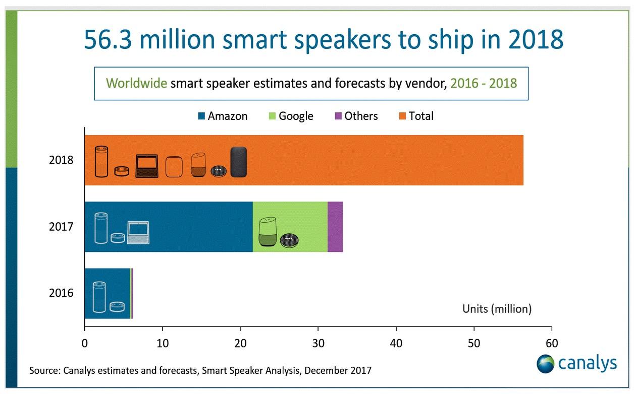 Smart Speaker Shipment 2018 1