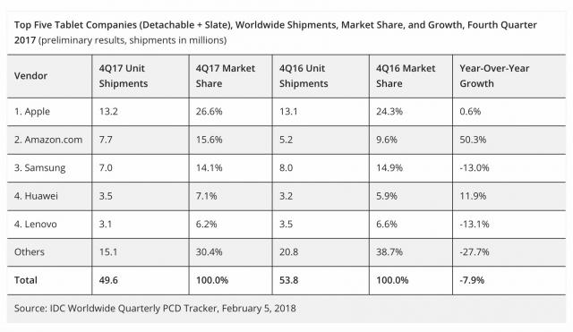 Apple Ipad Lead Tablet Global Market Q4 2017 1