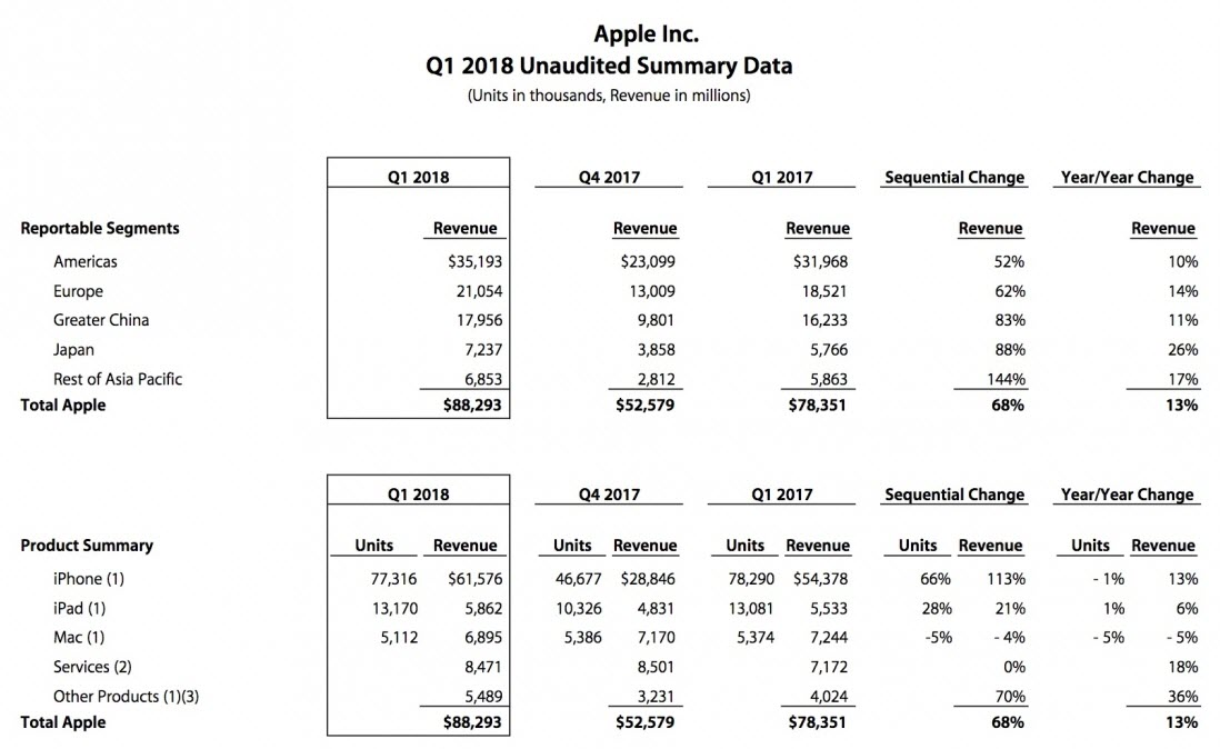 Apple Report Q1 Fy2018 1