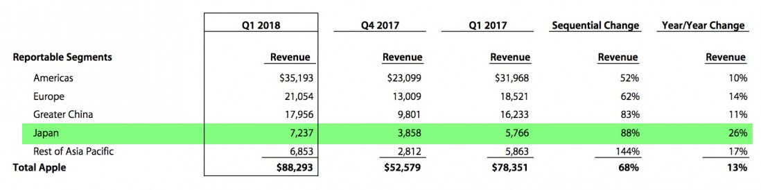 Apple Report Q1 Fy2018 3