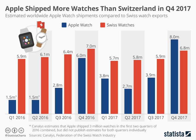 Apple Watch Beats Swiss Watch Q4 2017 1