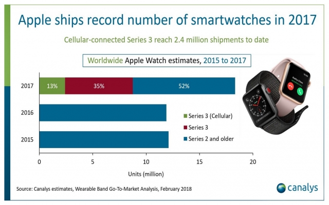 Apple Watch Shipment 2017 Canalys 1