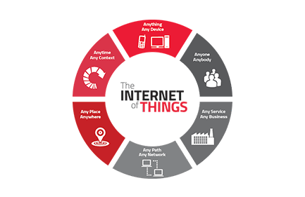 Internet Of Things Mean