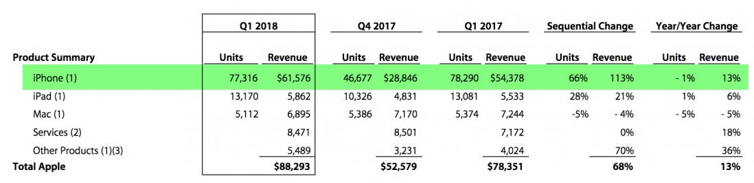 Iphone X Top Sellling Q1 2018 1