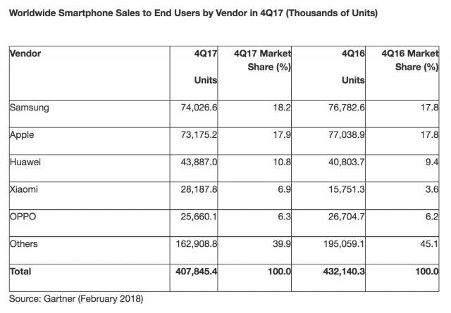 Worldwide Smartphone Sales Decline Firsttime Q4 2017 1