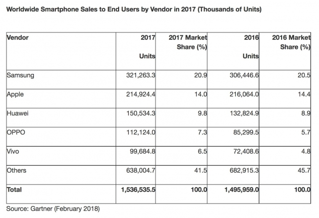 Worldwide Smartphone Sales Decline Firsttime Q4 2017 2