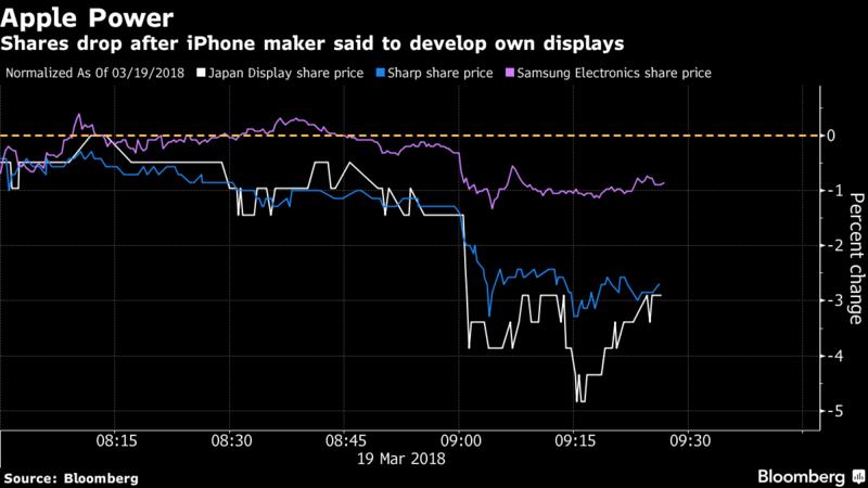 Apple Power Display Prices