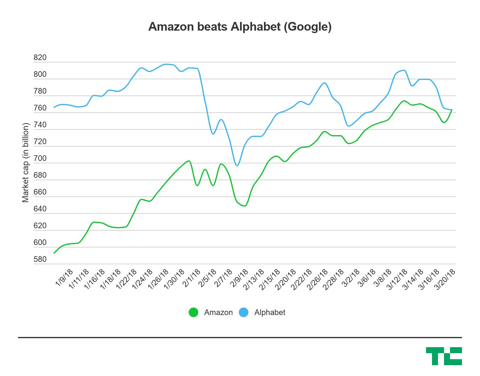 Amazon Beats Alphabet