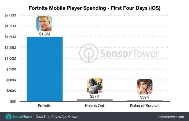Fortnite Launch Revenue