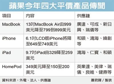 Macbook Air Iphone Ipad Homepod Low Price Rumors 2018 1