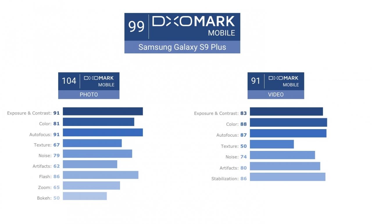 Samsung Galaxy S9 Camera Dxomark 1