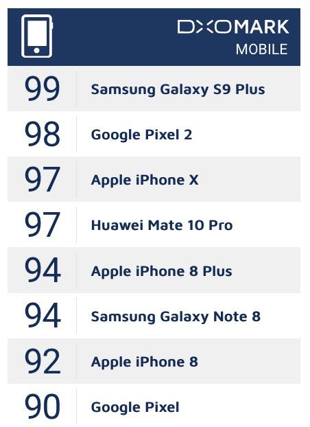 Samsung Galaxy S9 Camera Dxomark 2