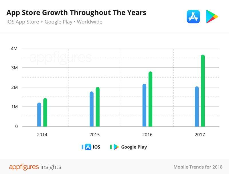 App In Appstore Decrease 2017 1