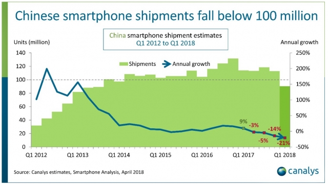 China Smartphone Decline Q1 2018 1