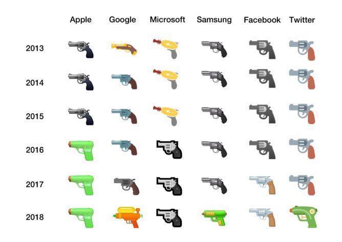 Pistol Emoji Comparison Image Emojipedia 2018 668x473