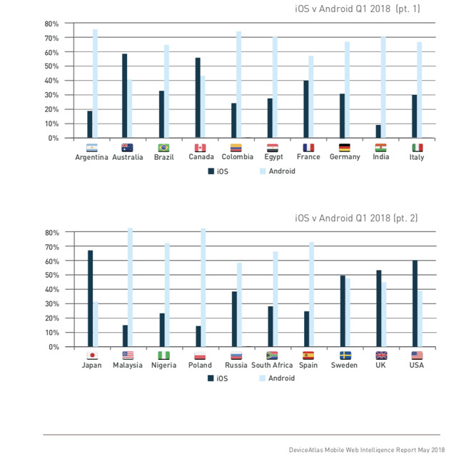 25929 36139 Deviceatlas Countries Chart L (1)