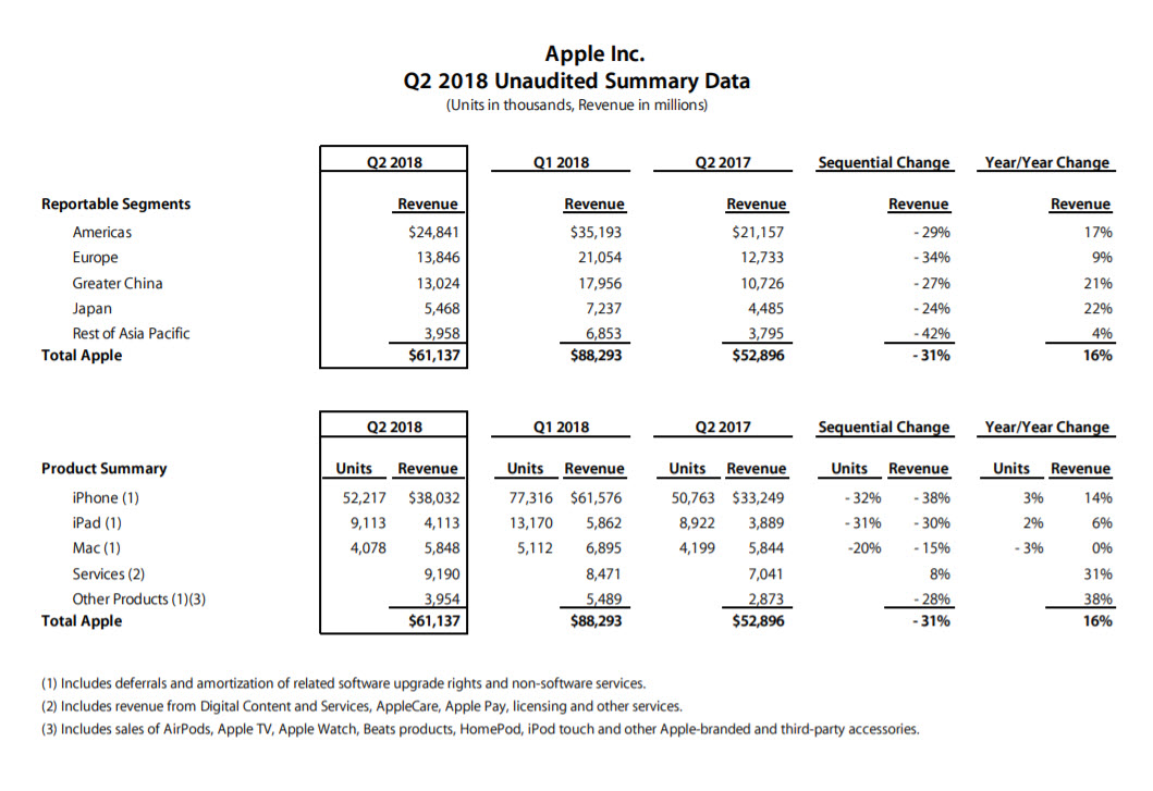 Apple Q2 2018 Earnings Results 1