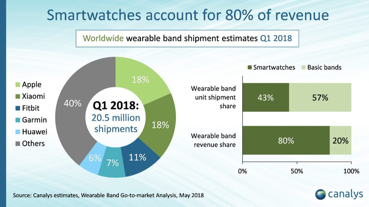 Canalys Wearables Q1 2018